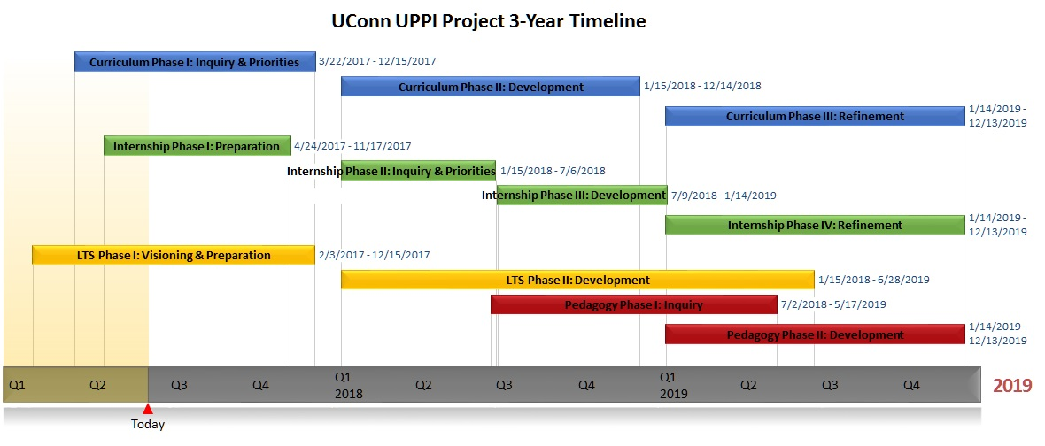 project timelines uconn administrator preparation program ucapp
