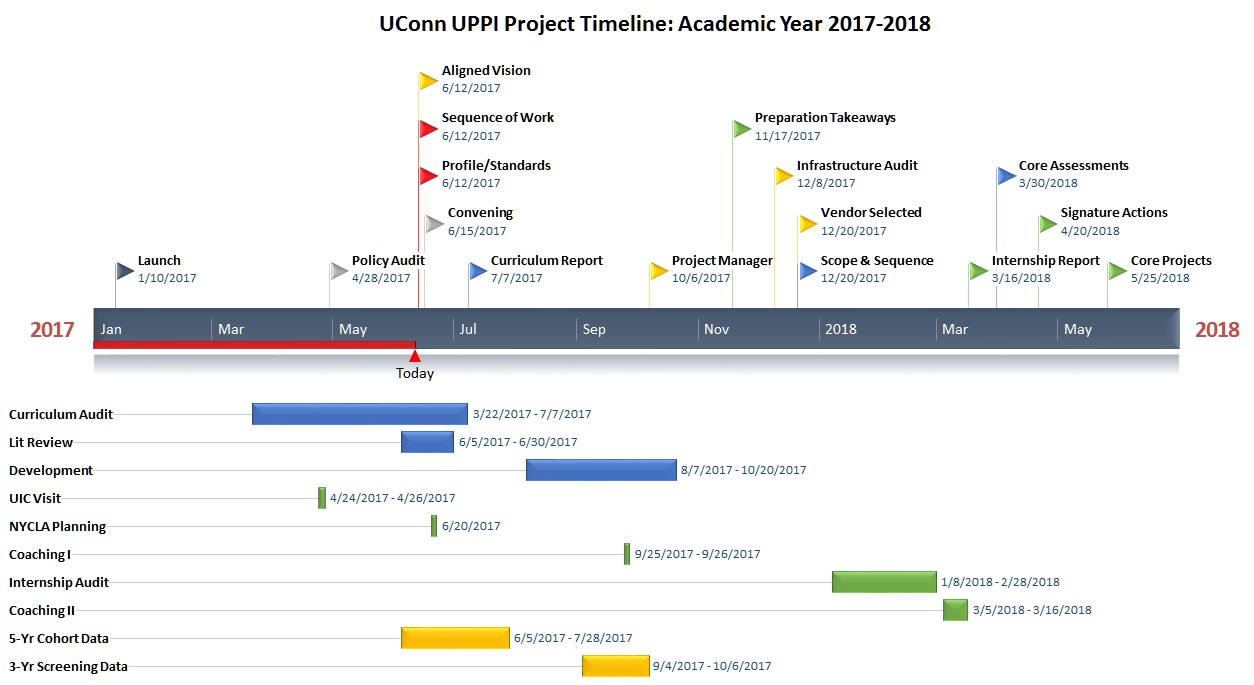Project Timelines Uconn Administrator Preparation